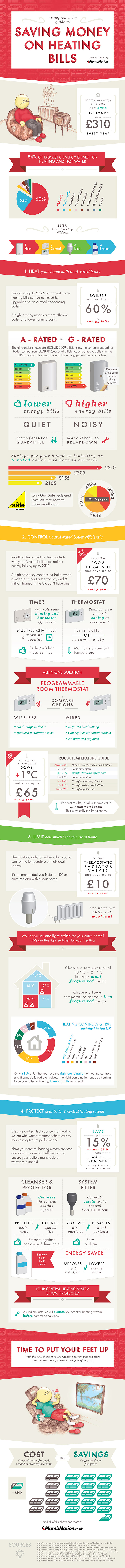 Save Money On Heating Bills Infographic
